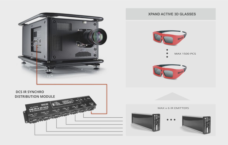 KINO 3D - TECHNOLOGIA AKTYWNA